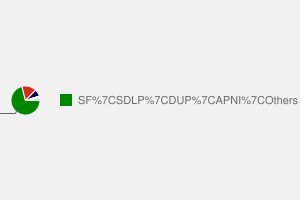 2010 General Election result in Belfast West
